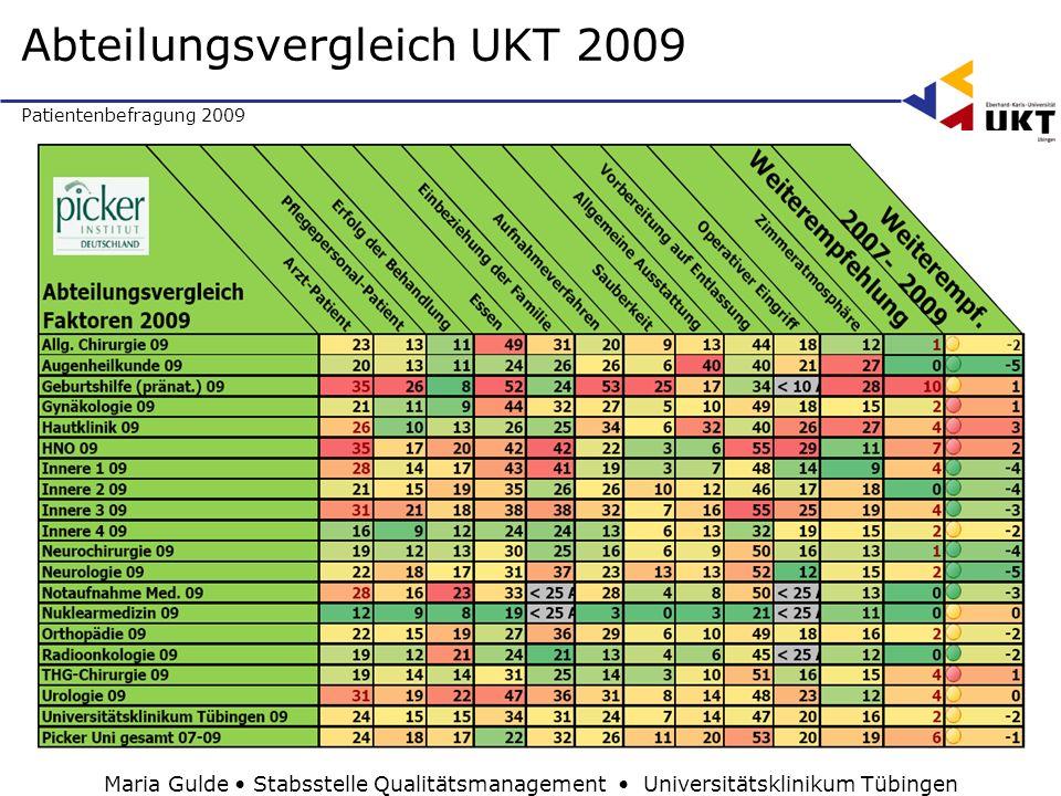 Patientenbefragung 2009 Abteilungsvergleich UKT 2009 Maria Gulde Stabsstelle Qualitätsmanagement Universitätsklinikum Tübingen