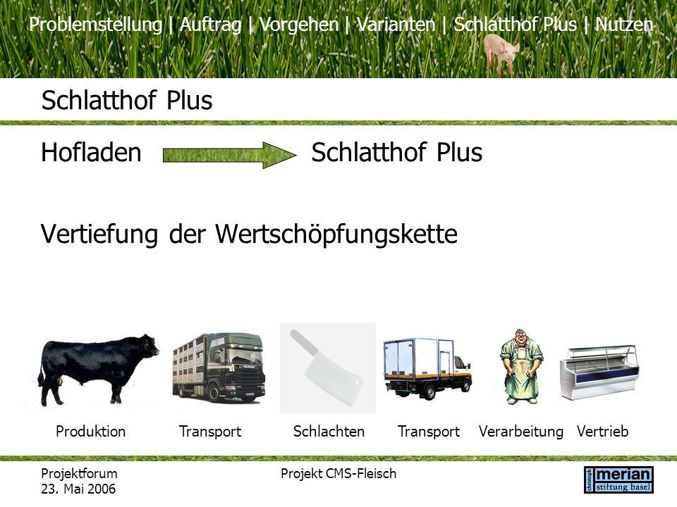 Problemstellung | Auftrag | Vorgehen | Varianten | Schlatthof Plus | Nutzen Projektforum 23. Mai 2006 Projekt CMS-Fleisch Schlatthof Plus HofladenSchl