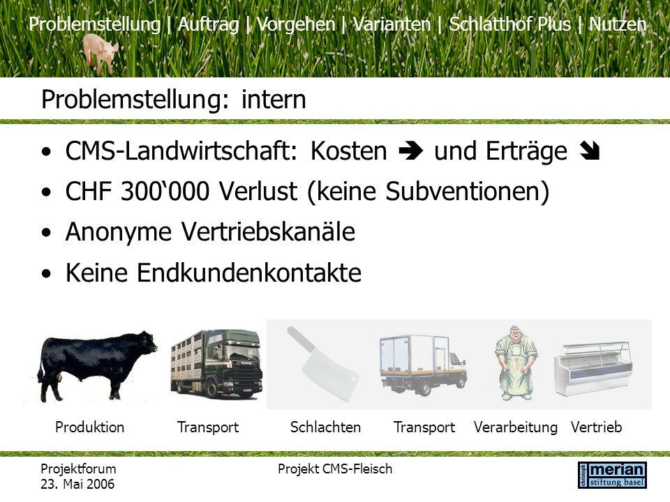 Problemstellung | Auftrag | Vorgehen | Varianten | Schlatthof Plus | Nutzen Projektforum 23. Mai 2006 Projekt CMS-Fleisch Problemstellung: intern CMS-