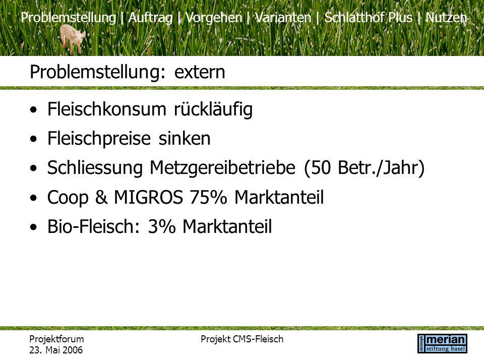 Problemstellung | Auftrag | Vorgehen | Varianten | Schlatthof Plus | Nutzen Projektforum 23. Mai 2006 Projekt CMS-Fleisch Fleischkonsum rückläufig Fle
