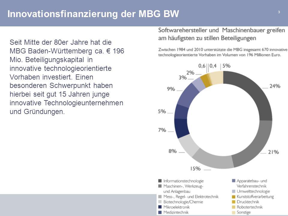 3 MBG M ITTELSTÄNDISCHE B ETEILIGUNGS- GESELLSCHAFT B ADEN- W ÜRTTEMBERG G MB H Innovationsfinanzierung der MBG BW Seit Mitte der 80er Jahre hat die M