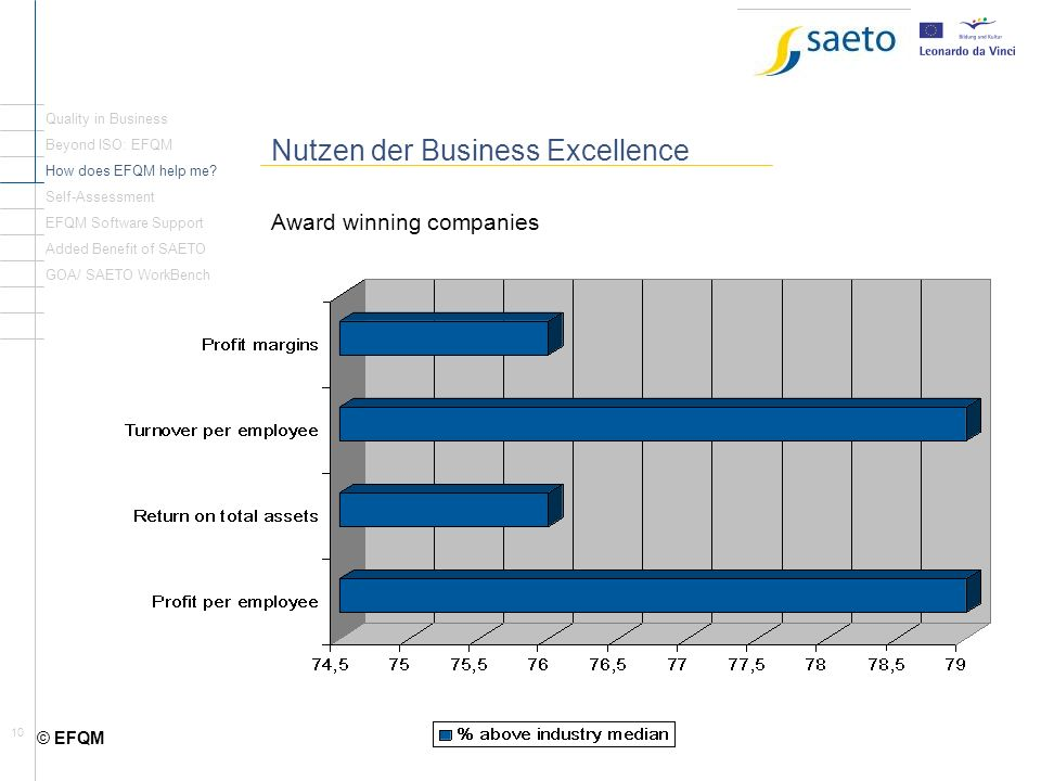 10 Nutzen der Business Excellence Award winning companies Quality in Business Beyond ISO: EFQM How does EFQM help me.