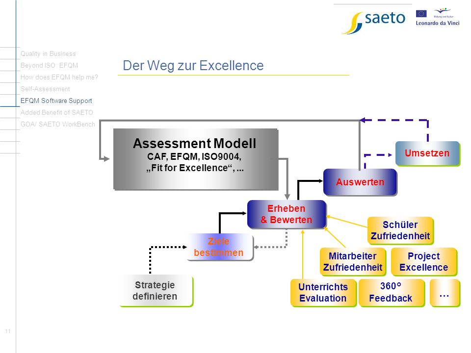 11 Der Weg zur Excellence Quality in Business Beyond ISO: EFQM How does EFQM help me? Self-Assessment EFQM Software Support Added Benefit of SAETO GOA