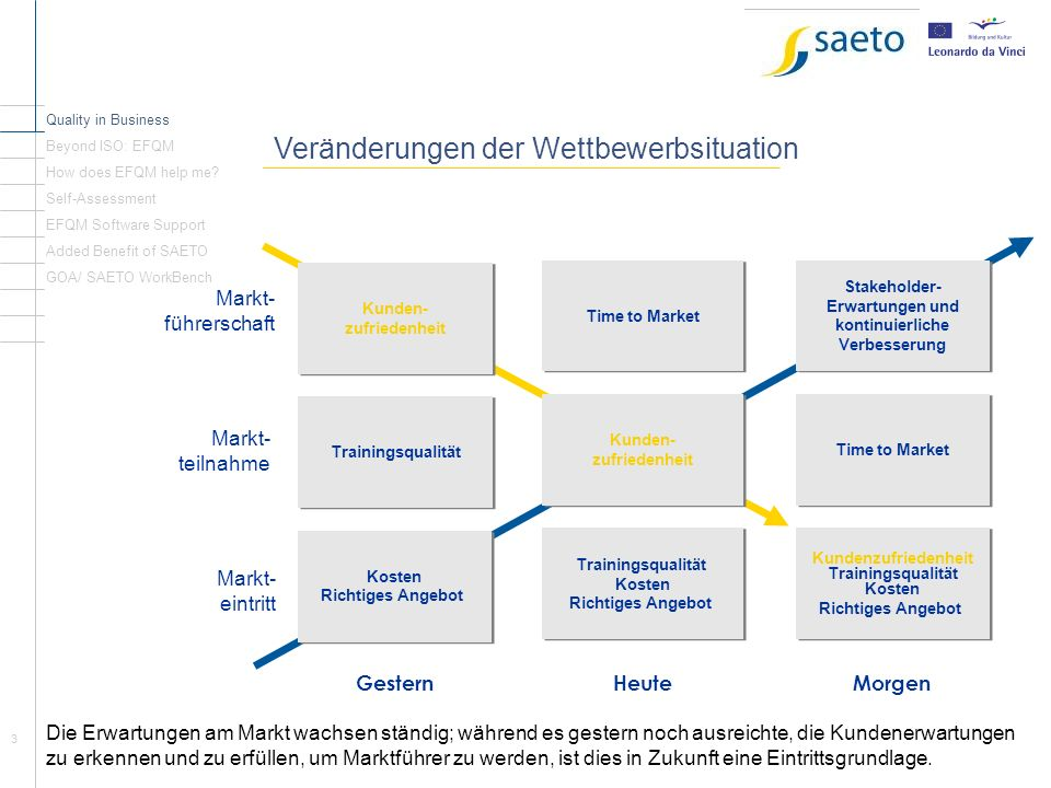 3 Veränderungen der Wettbewerbsituation Quality in Business Beyond ISO: EFQM How does EFQM help me? Self-Assessment EFQM Software Support Added Benefi
