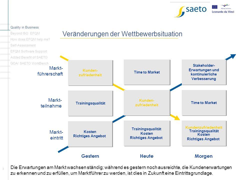 24 Was brauchen Bildungsorganisationen.Quality in Business Beyond ISO: EFQM How does EFQM help me.