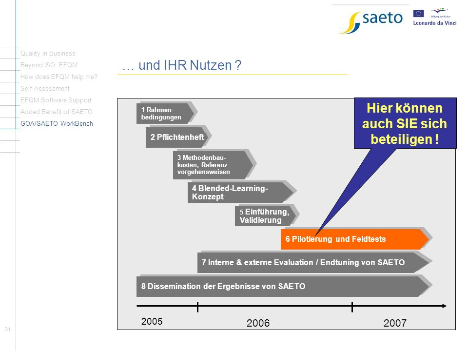 31 … und IHR Nutzen ? Quality in Business Beyond ISO: EFQM How does EFQM help me? Self-Assessment EFQM Software Support Added Benefit of SAETO GOA/SAE