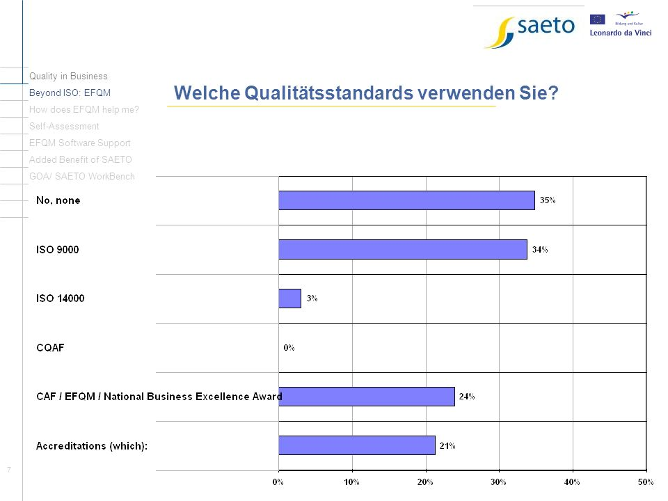7 Welche Qualitätsstandards verwenden Sie? Quality in Business Beyond ISO: EFQM How does EFQM help me? Self-Assessment EFQM Software Support Added Ben