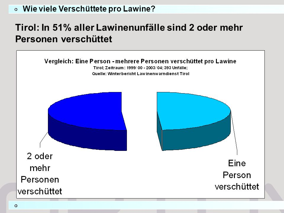 Tirol: In 51% aller Lawinenunfälle sind 2 oder mehr Personen verschüttet Wie viele Verschüttete pro Lawine