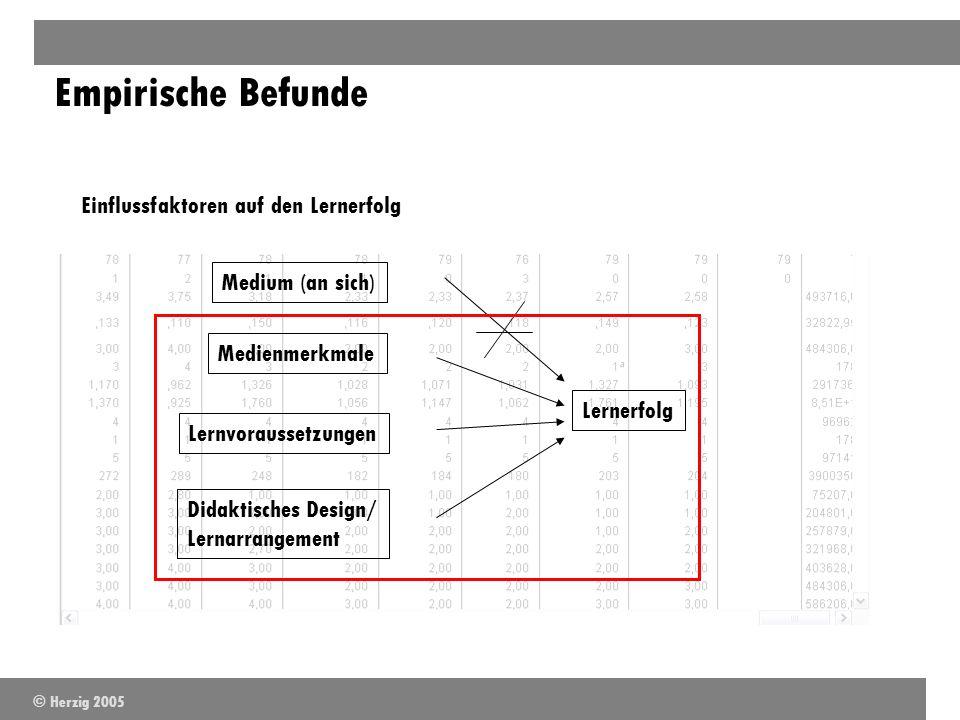 Empirische Befunde Lernerfolg Medium (an sich) Medienmerkmale Lernvoraussetzungen Didaktisches Design/ Lernarrangement Einflussfaktoren auf den Lerner