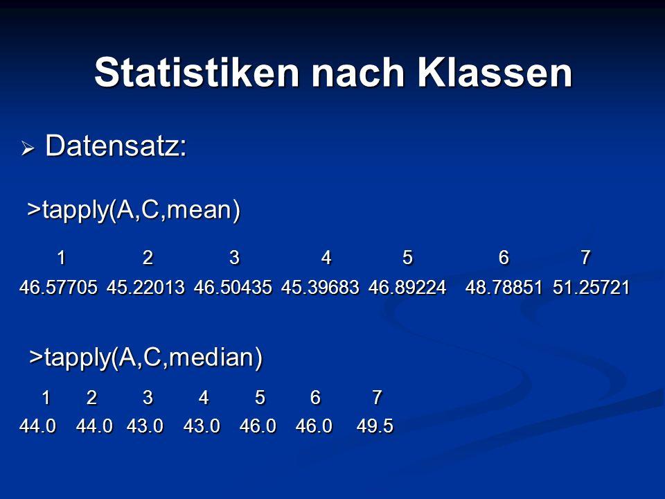 Statistiken nach Klassen Datensatz: Datensatz: >tapply(A,C,mean) >tapply(A,C,mean) 1 2 3 4 5 6 7 1 2 3 4 5 6 7 46.57705 45.22013 46.50435 45.39683 46.