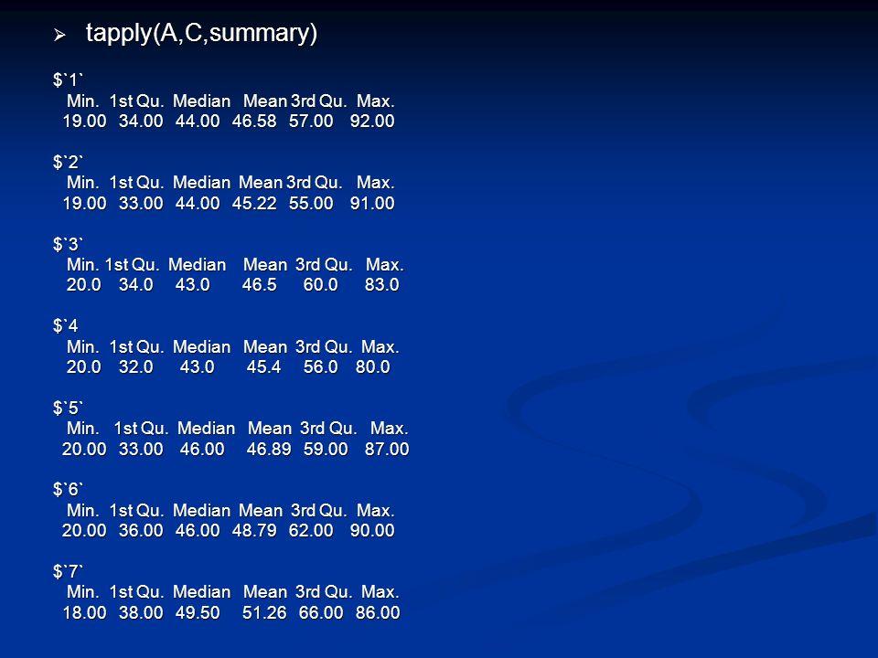 tapply(A,C,summary) tapply(A,C,summary)$`1` Min. 1st Qu. Median Mean 3rd Qu. Max. Min. 1st Qu. Median Mean 3rd Qu. Max. 19.00 34.00 44.00 46.58 57.00