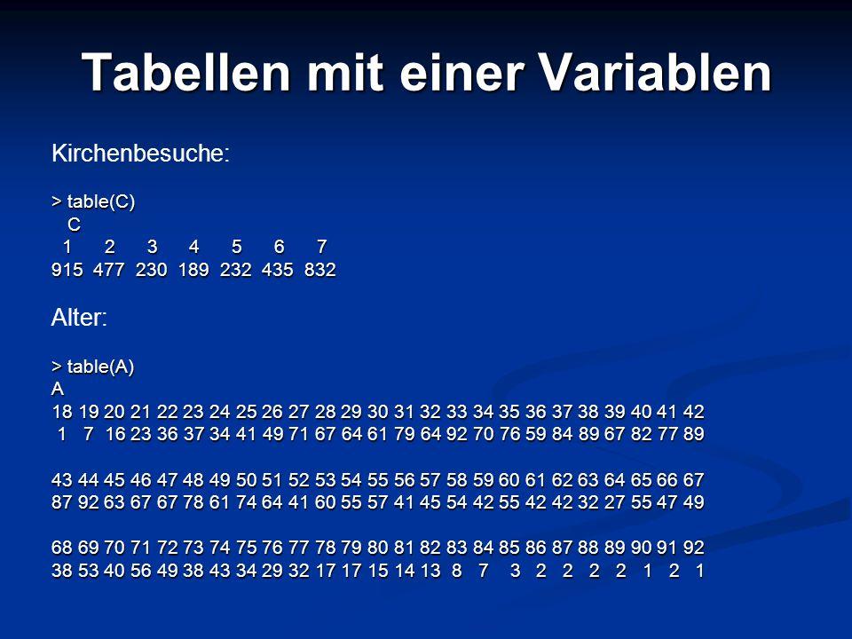 Tabellen mit einer Variablen Kirchenbesuche: > table(C) C 1 2 3 4 5 6 7 1 2 3 4 5 6 7 915 477 230 189 232 435 832 Alter: > table(A) A 18 19 20 21 22 2