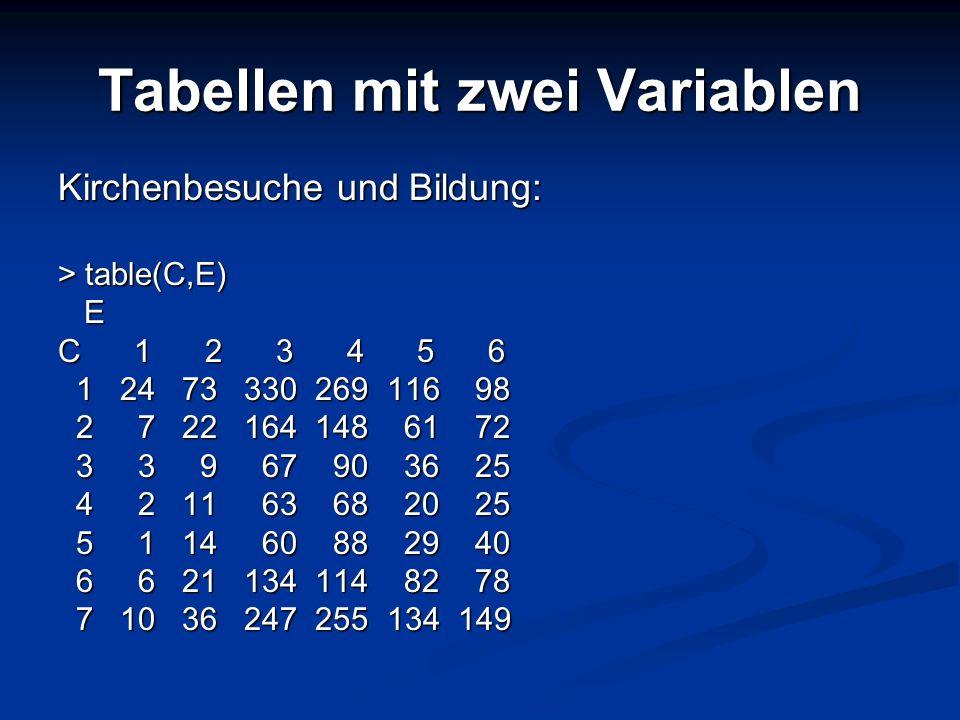 Tabellen mit zwei Variablen Kirchenbesuche und Bildung: > table(C,E) E C 1 2 3 4 5 6 1 24 73 330 269 116 98 1 24 73 330 269 116 98 2 7 22 164 148 61 7