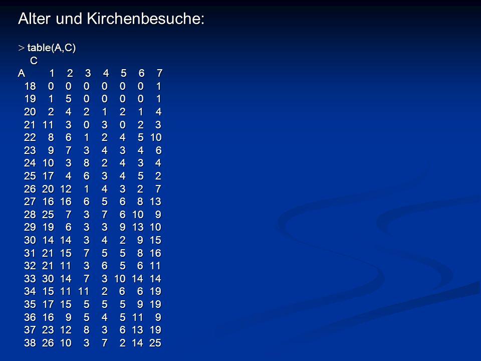 Alter und Kirchenbesuche: > table(A,C) C A 1 2 3 4 5 6 7 18 0 0 0 0 0 0 1 18 0 0 0 0 0 0 1 19 1 5 0 0 0 0 1 19 1 5 0 0 0 0 1 20 2 4 2 1 2 1 4 20 2 4 2