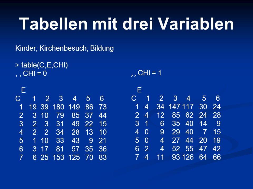 Tabellen mit drei Variablen Kinder, Kirchenbesuch, Bildung > table(C,E,CHI),, CHI = 0 E C 1 2 3 4 5 6 1 19 39 180 149 86 73 2 3 10 79 85 37 44 3 2 3 3
