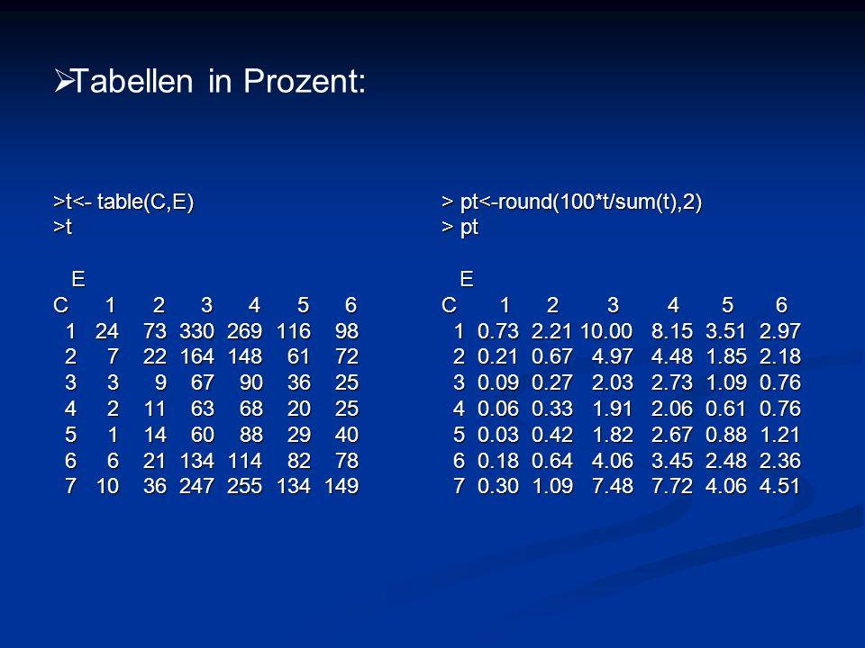 Tabellen in Prozent: >t t<- table(C,E)>t E C 1 2 3 4 5 6 1 24 73 330 269 116 98 1 24 73 330 269 116 98 2 7 22 164 148 61 72 2 7 22 164 148 61 72 3 3 9