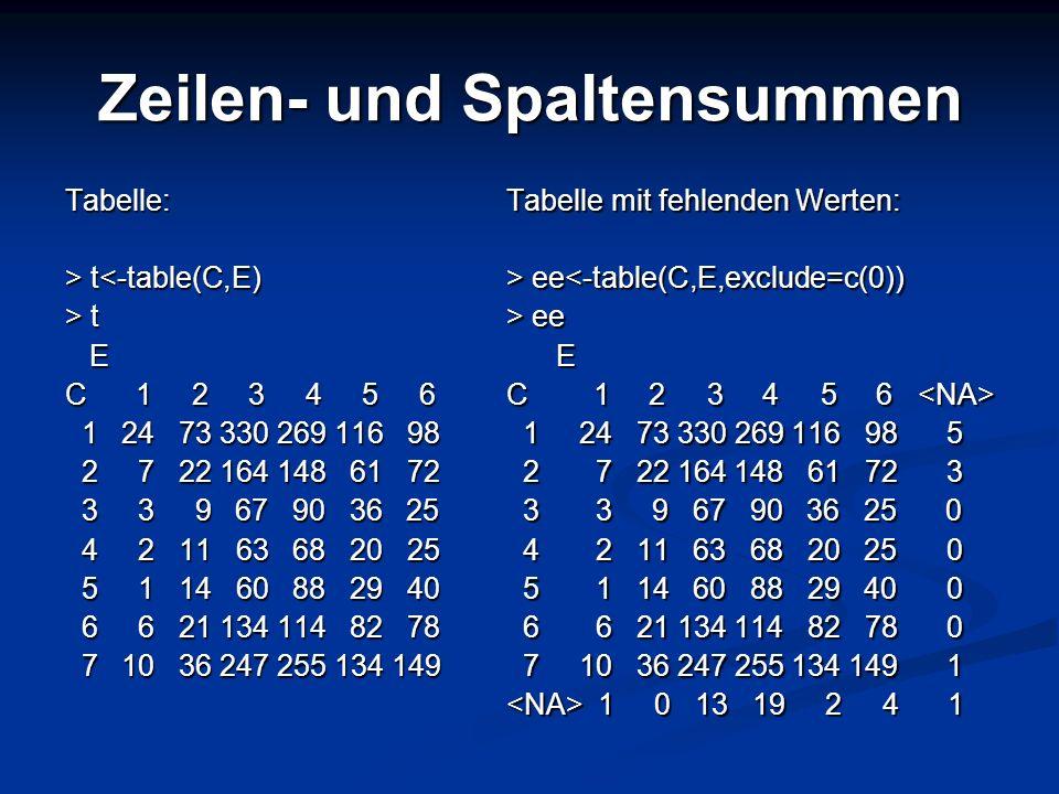 Zeilen- und Spaltensummen Tabelle: > t t<-table(C,E) > t E C 1 2 3 4 5 6 1 24 73 330 269 116 98 1 24 73 330 269 116 98 2 7 22 164 148 61 72 2 7 22 164