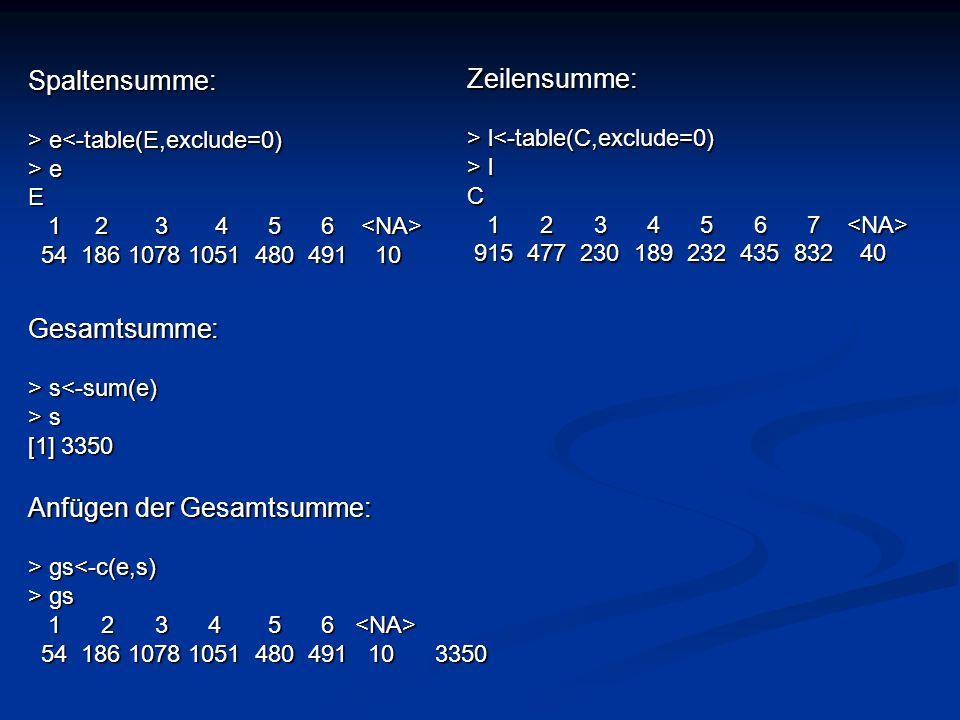 Spaltensumme: > e e<-table(E,exclude=0) > e E 1 2 3 4 5 6 1 2 3 4 5 6 54 186 1078 1051 480 491 10 54 186 1078 1051 480 491 10 Zeilensumme: > l l<-tabl