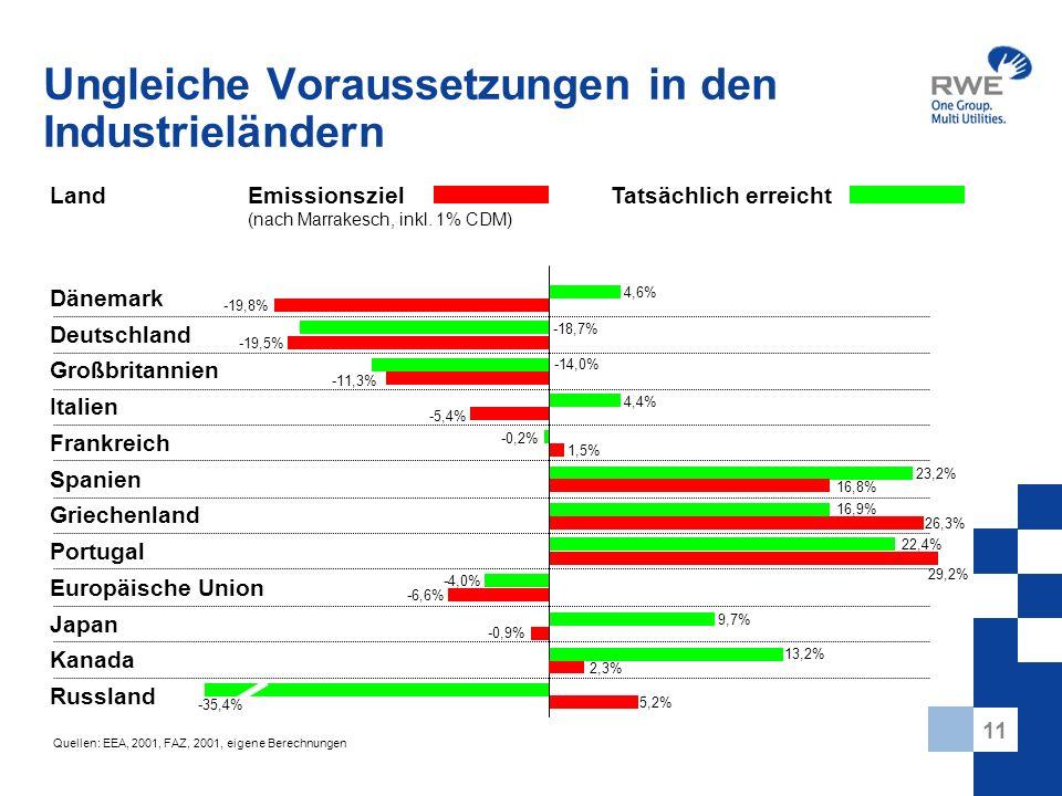 11 Ungleiche Voraussetzungen in den Industrieländern Tatsächlich erreichtEmissionsziel (nach Marrakesch, inkl. 1% CDM) Land Deutschland Großbritannien