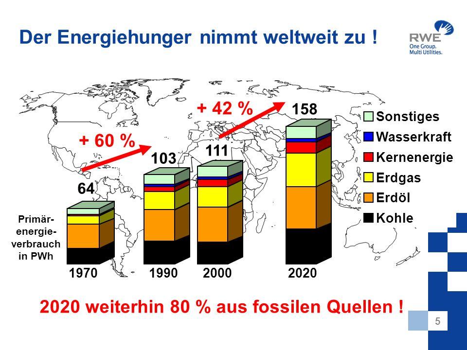 5 Der Energiehunger nimmt weltweit zu ! 197020002020 Sonstiges Wasserkraft Kernenergie Erdgas Erdöl Kohle 64 1990 103 111 158 2020 weiterhin 80 % aus