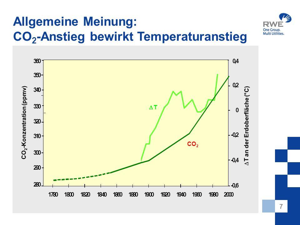 7 Allgemeine Meinung: CO 2 -Anstieg bewirkt Temperaturanstieg CO 2 -Konzentration (ppmv) T an der Erdoberfläche (°C) 360 350 340 330 320 310 300 290 280 200019801960194019201900188018601840182018001780 -0,6 -0,4 -0,2 0 0,2 0,4 T CO 2