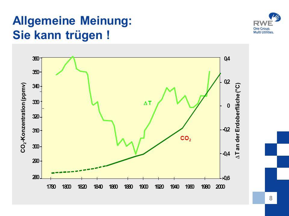 8 Allgemeine Meinung: Sie kann trügen ! CO 2 -Konzentration (ppmv) T an der Erdoberfläche (°C) 360 350 340 330 320 310 300 290 280 2000198019601940192