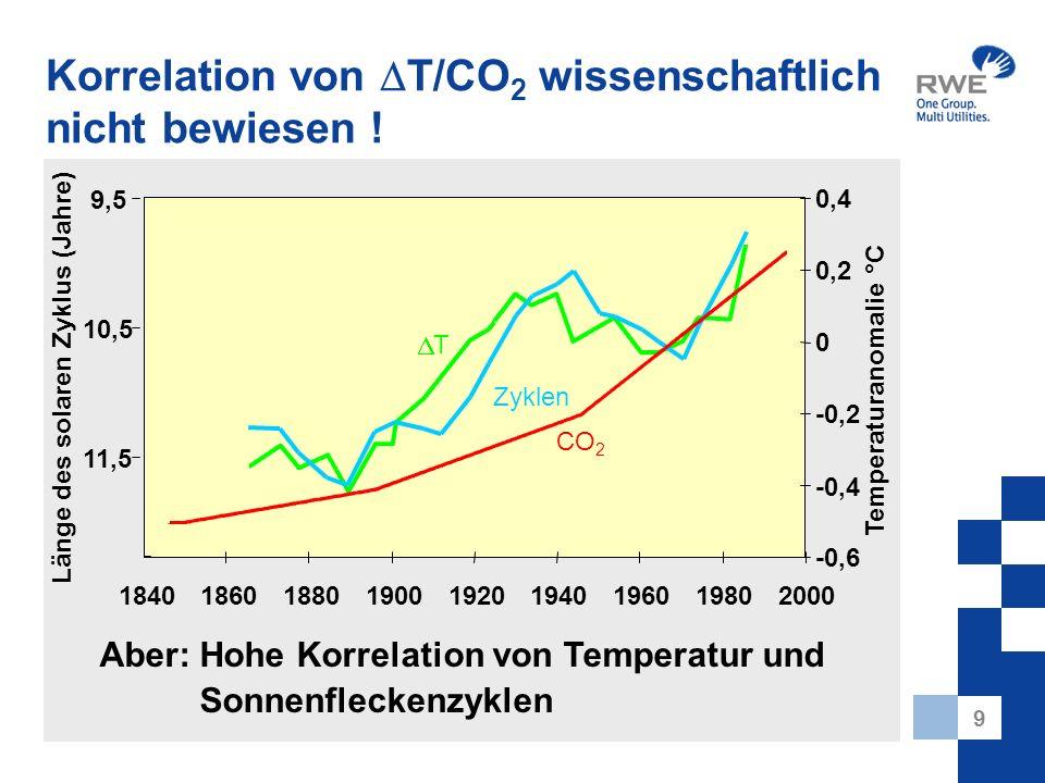 9 Korrelation von T/CO 2 wissenschaftlich nicht bewiesen ! Temperaturanomalie °C 9,5 10,5 11,5 Länge des solaren Zyklus (Jahre) 1840186018801900192019