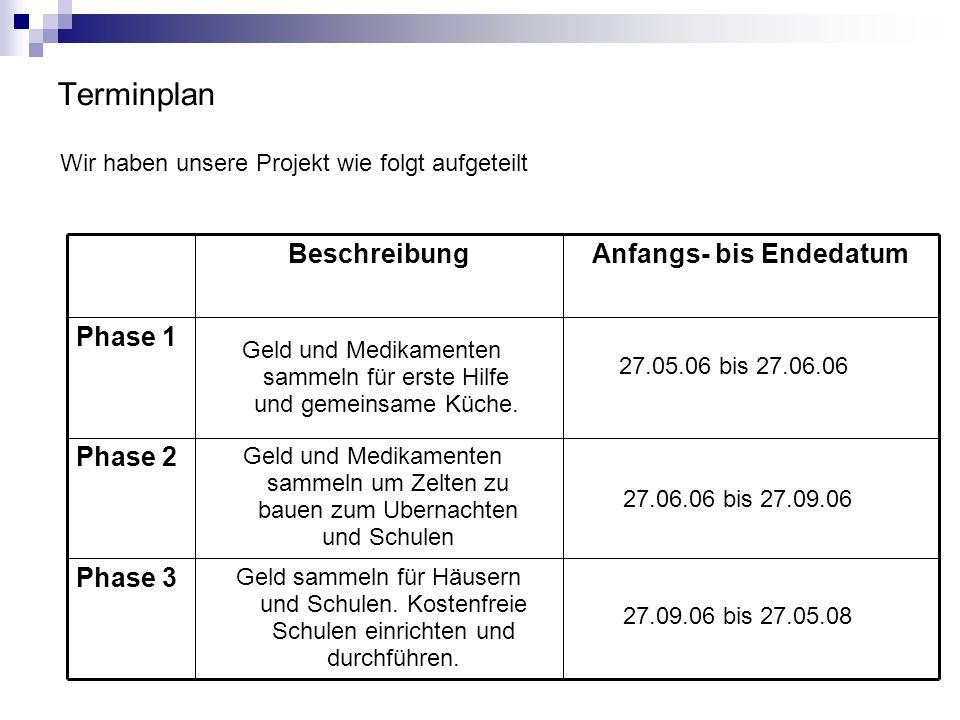 Terminplan Wir haben unsere Projekt wie folgt aufgeteilt Phase 3 Phase 2 Phase 1 Anfangs- bis EndedatumBeschreibung Geld und Medikamenten sammeln für