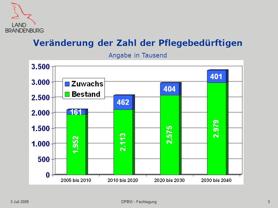 3.Juli 2008DPBW - Fachtagung5 Veränderung der Zahl der Pflegebedürftigen Angabe in Tausend