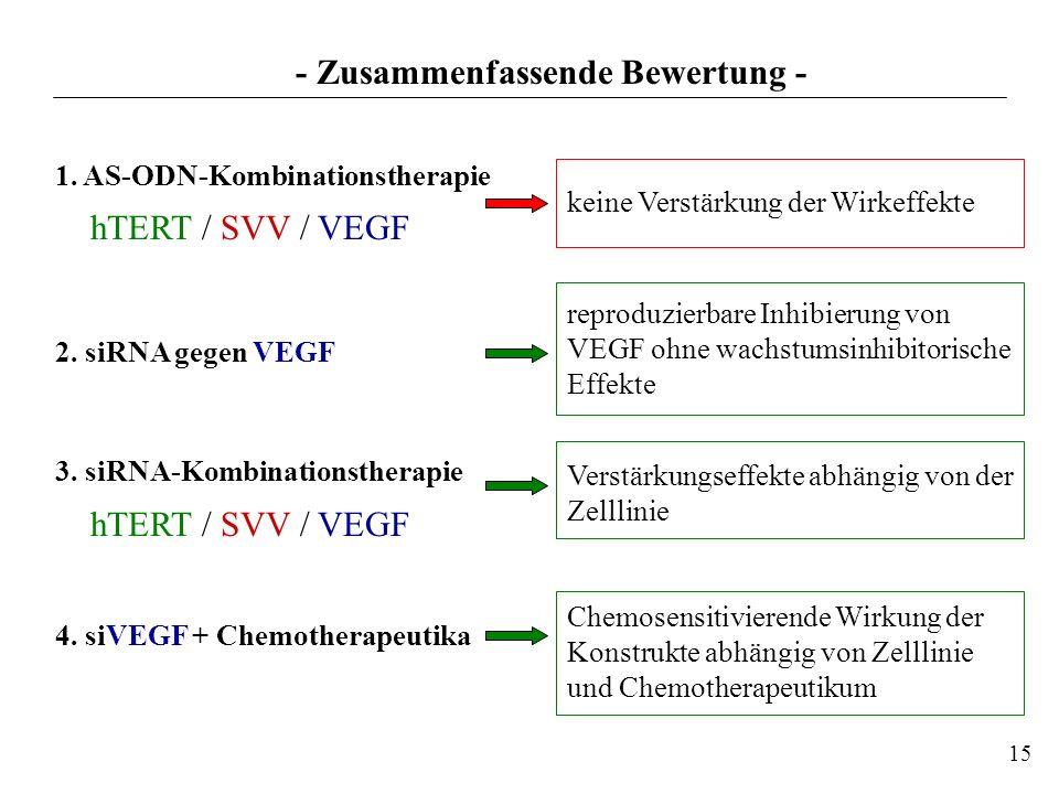 1. AS-ODN-Kombinationstherapie hTERT / SVV / VEGF 2. siRNA gegen VEGF 3. siRNA-Kombinationstherapie hTERT / SVV / VEGF 4. siVEGF + Chemotherapeutika 1