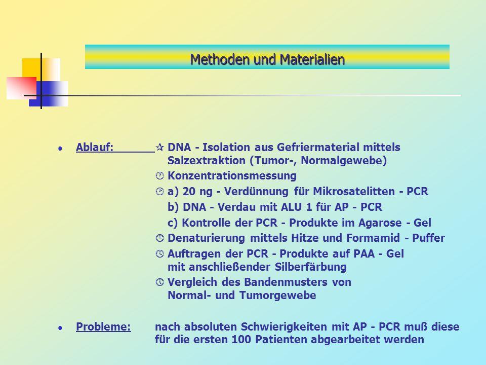 Methoden und Materialien Ablauf: DNA - Isolation aus Gefriermaterial mittels Salzextraktion (Tumor-, Normalgewebe) Konzentrationsmessung a) 20 ng - Ve