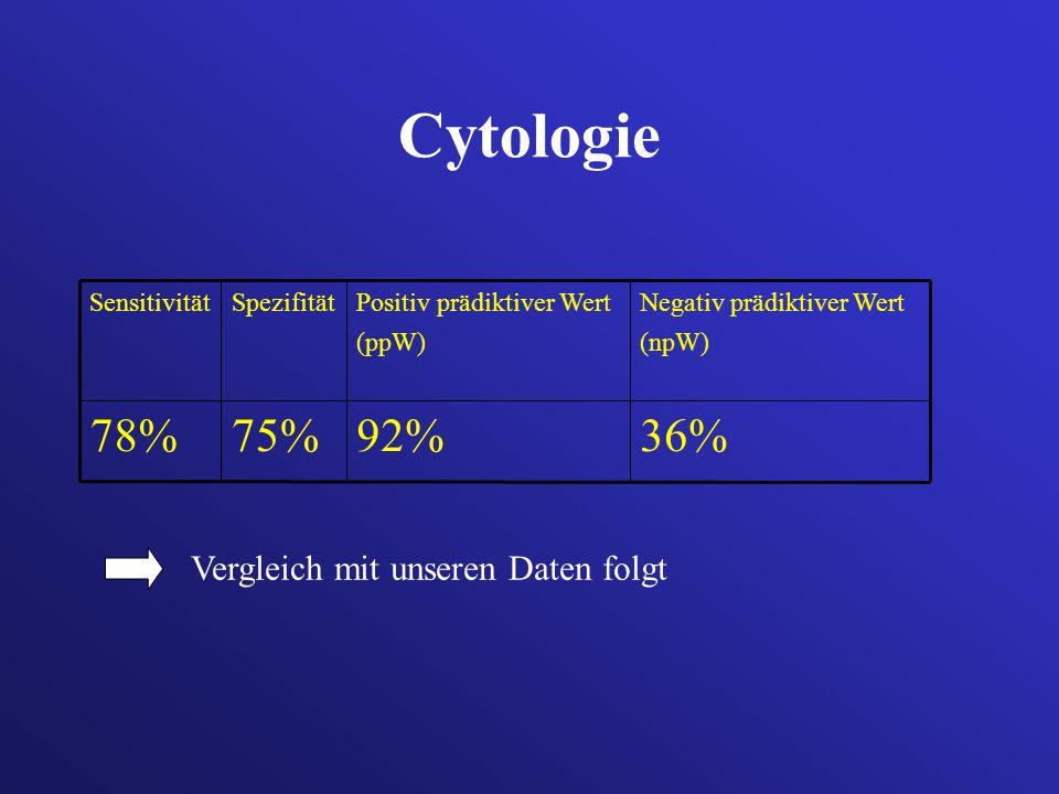 Cytologie 36%92%75%78% Negativ prädiktiver Wert (npW) Positiv prädiktiver Wert (ppW) SpezifitätSensitivität Vergleich mit unseren Daten folgt