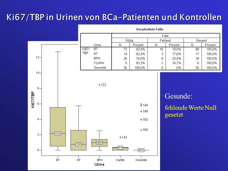 Ki67/TBP in Urinen von BCa-Patienten und Kontrollen Gesunde: fehlende Werte Null gesetzt