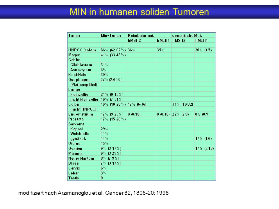 MIN in humanen soliden Tumoren modifiziert nach Arzimanoglou et al. Cancer 82, 1808-20: 1998