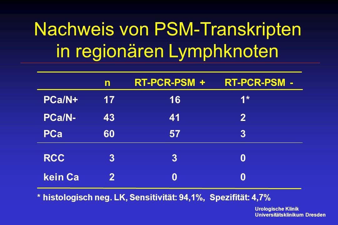 Nachweis von PSM-Transkripten in regionären Lymphknoten nRT-PCR-PSM + RT-PCR-PSM - * histologisch neg. LK, Sensitivität: 94,1%, Spezifität: 4,7% PCa 6