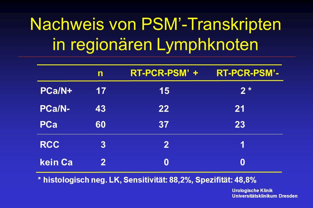 Nachweis von PSM-Transkripten in regionären Lymphknoten n RT-PCR-PSM + RT-PCR-PSM- PCa 60 37 23 RCC 3 2 1 kein Ca 2 0 0 PCa/N+ 17 15 2 * PCa/N-43 22 2