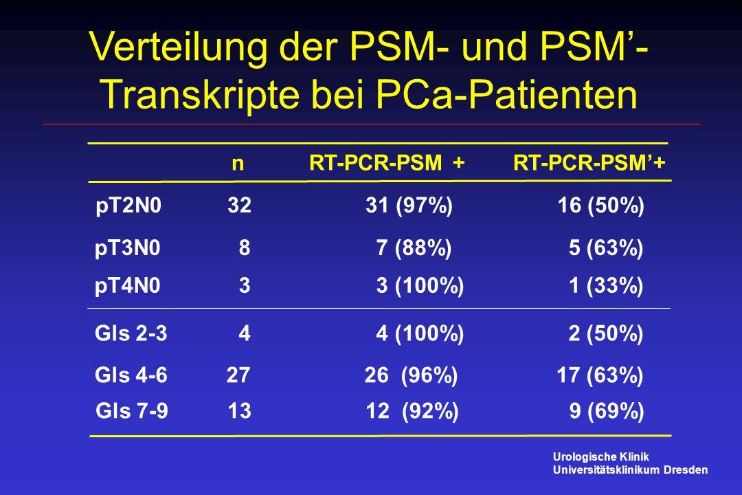 Verteilung der PSM- und PSM- Transkripte bei PCa-Patienten n RT-PCR-PSM + RT-PCR-PSM+ pT4N0 3 3 (100%) 1 (33%) Gls 2-3 4 4 (100%) 2 (50%) Gls 4-627 26