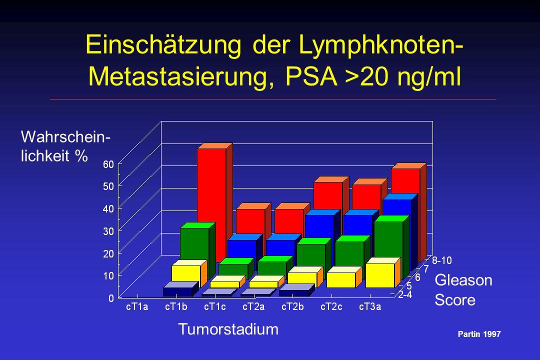 Einschätzung der Lymphknoten- Metastasierung, PSA >20 ng/ml Wahrschein- lichkeit % Gleason Score Tumorstadium Partin 1997