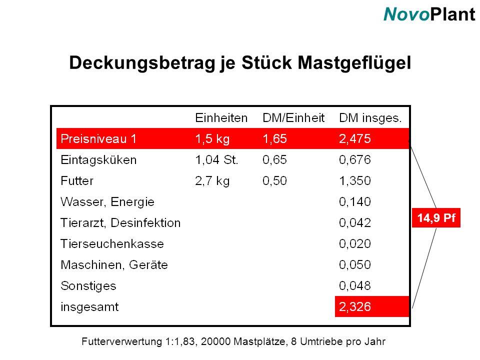 NovoPlant Deckungsbetrag je Stück Mastgeflügel Futterverwertung 1:1,83, 20000 Mastplätze, 8 Umtriebe pro Jahr 14,9 Pf