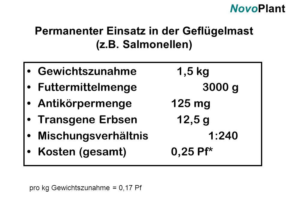 NovoPlant Gewichtszunahme 1,5 kg Futtermittelmenge 3000 g Antikörpermenge125 mg Transgene Erbsen 12,5 g Mischungsverhältnis 1:240 Kosten (gesamt)0,25