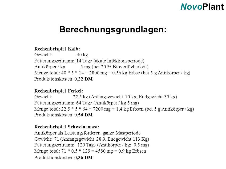 NovoPlant Berechnungsgrundlagen: Rechenbeispiel Kalb: Gewicht: 40 kg Fütterungszeitraum: 14 Tage (akute Infektionsperiode) Antikörper / kg 5 mg (bei 2