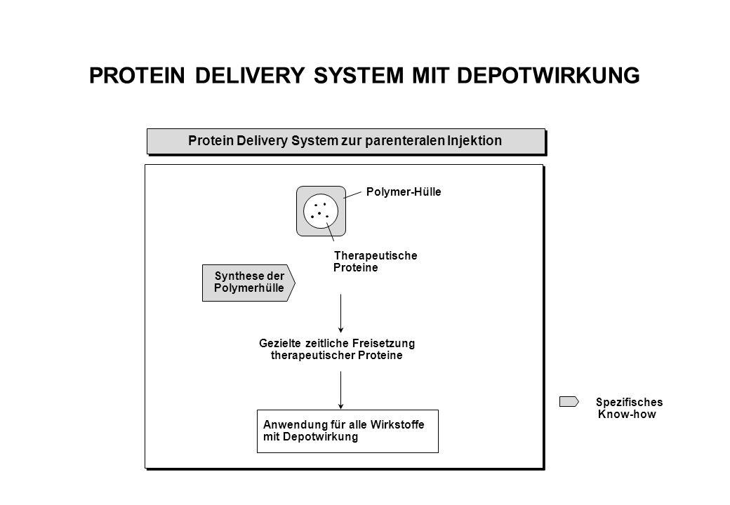 Protein Delivery System zur parenteralen Injektion PROTEIN DELIVERY SYSTEM MIT DEPOTWIRKUNG Spezifisches Know-how Anwendung für alle Wirkstoffe mit Depotwirkung Polymer-Hülle Therapeutische Proteine Synthese der Polymerhülle Gezielte zeitliche Freisetzung therapeutischer Proteine