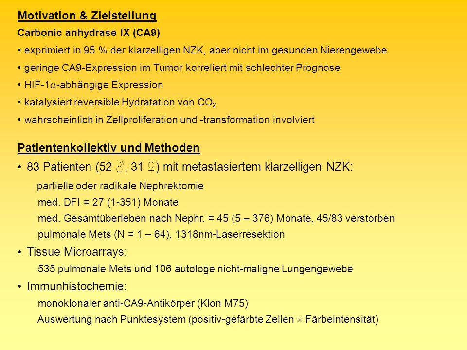 Patientenkollektiv und Methoden 83 Patienten (52, 31 ) mit metastasiertem klarzelligen NZK: partielle oder radikale Nephrektomie med. DFI = 27 (1-351)