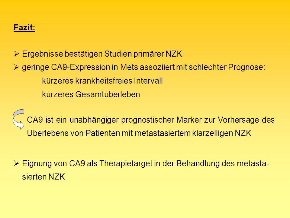 Fazit: Ergebnisse bestätigen Studien primärer NZK geringe CA9-Expression in Mets assoziiert mit schlechter Prognose: kürzeres krankheitsfreies Interva