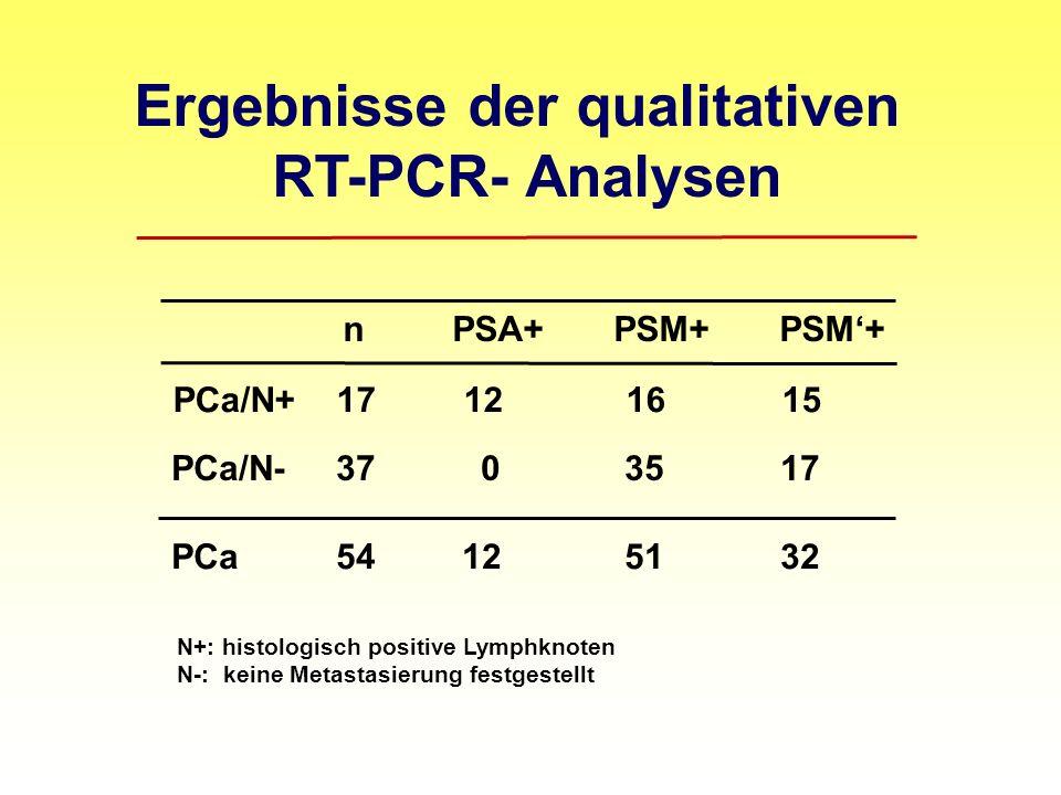 Ergebnisse der qualitativen RT-PCR- Analysen n PSA+ PSM+ PSM+ PCa 54 12 51 32 PCa/N+ 17 12 16 15 PCa/N- 37 0 35 17 N+: histologisch positive Lymphknoten N-: keine Metastasierung festgestellt