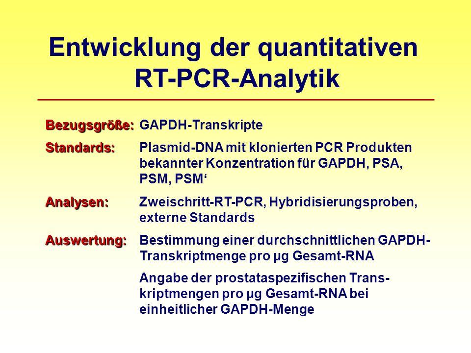 Entwicklung der quantitativen RT-PCR-Analytik Bezugsgröße: Bezugsgröße: GAPDH-Transkripte Standards: Standards: Plasmid-DNA mit klonierten PCR Produkten bekannter Konzentration für GAPDH, PSA, PSM, PSM Analysen: Analysen:Zweischritt-RT-PCR, Hybridisierungsproben, externe Standards Auswertung: Auswertung:Bestimmung einer durchschnittlichen GAPDH- Transkriptmenge pro µg Gesamt-RNA Angabe der prostataspezifischen Trans- kriptmengen pro µg Gesamt-RNA bei einheitlicher GAPDH-Menge