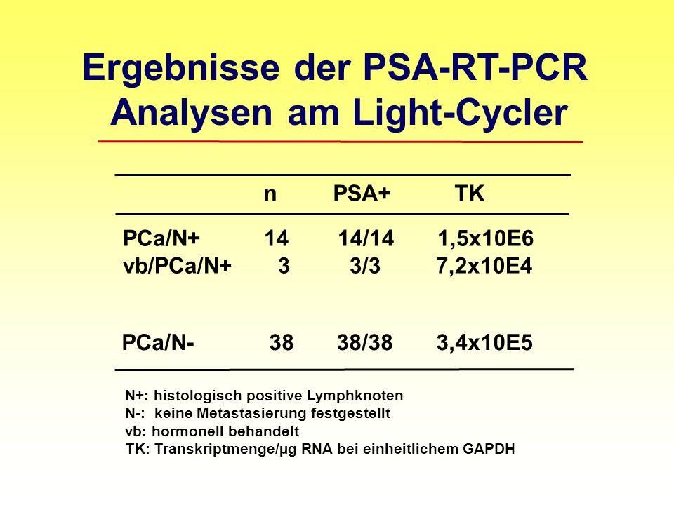 Ergebnisse der PSA-RT-PCR Analysen am Light-Cycler n PSA+ TK PCa/N+ 14 14/14 1,5x10E6 vb/PCa/N+ 3 3/3 7,2x10E4 PCa/N- 38 38/38 3,4x10E5 N+: histologisch positive Lymphknoten N-: keine Metastasierung festgestellt vb: hormonell behandelt TK: Transkriptmenge/µg RNA bei einheitlichem GAPDH