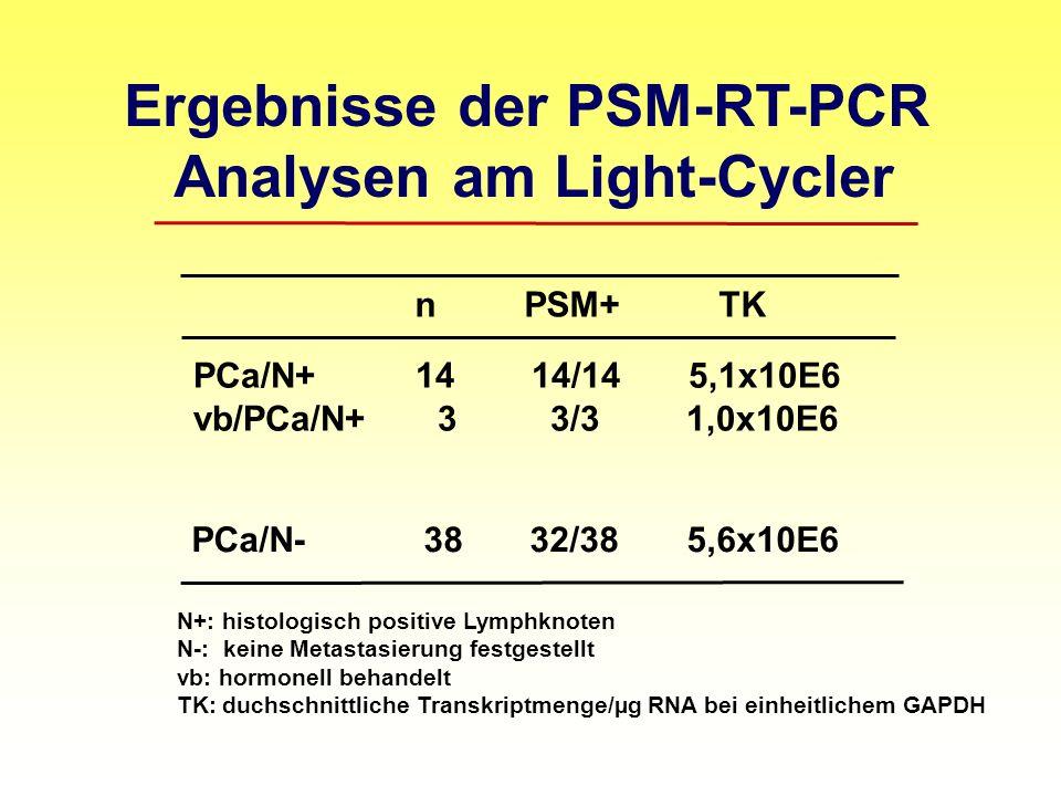 Ergebnisse der PSM-RT-PCR Analysen am Light-Cycler n PSM+ TK PCa/N+ 14 14/14 5,1x10E6 vb/PCa/N+ 3 3/3 1,0x10E6 PCa/N- 38 32/38 5,6x10E6 N+: histologisch positive Lymphknoten N-: keine Metastasierung festgestellt vb: hormonell behandelt TK: duchschnittliche Transkriptmenge/µg RNA bei einheitlichem GAPDH