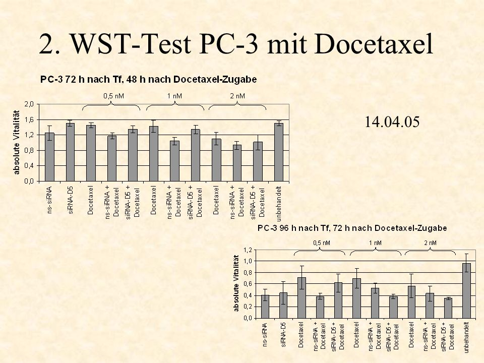 3. Zellzahlen PC-3 nach TF + Etoposid