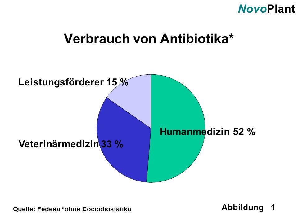 NovoPlant Abbildung 1 Verbrauch von Antibiotika* Humanmedizin 52 % Veterinärmedizin 33 % Leistungsförderer 15 % Quelle: Fedesa *ohne Coccidiostatika